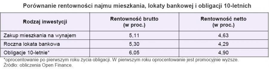 Porównanie rentowności najmu mieszkania, lokaty bankowej i 10-letnich obligacji - grudzień 2009