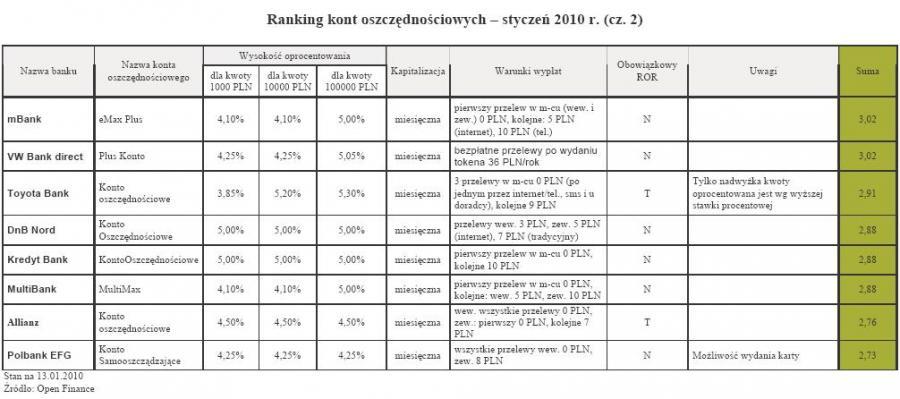 Ranking kont oszczędnościowych - styczeń 2010 r. (cz. 2)