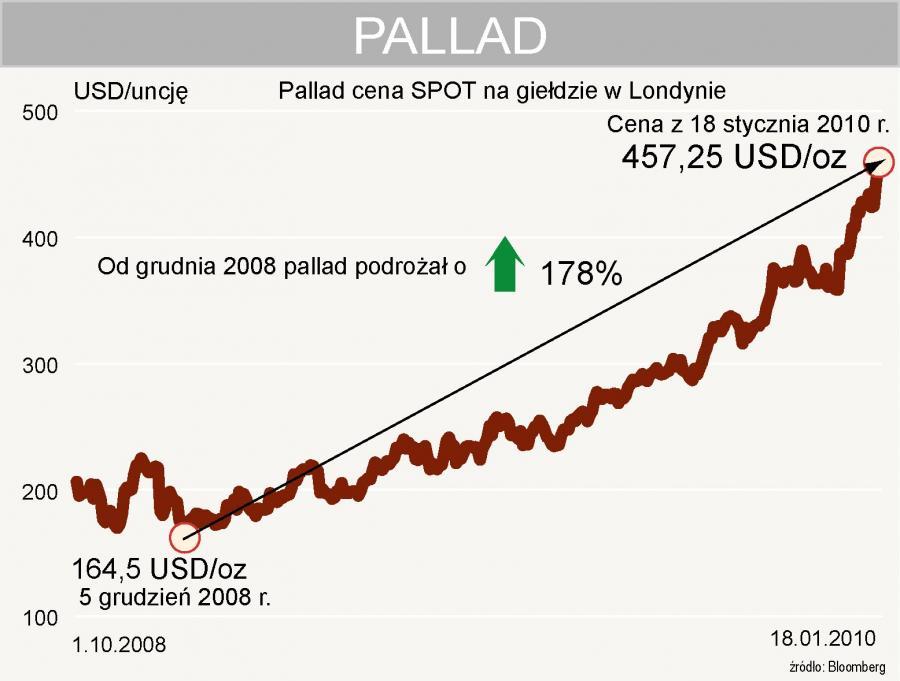 Pallad - cena spot na giełdzie w Londynie