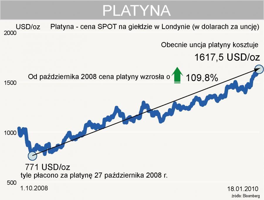 Platyna - cena spot na giełdzie w Londynie