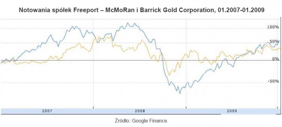 Relatywne notowania spółek Freeport-McMoRan i Barrick Cold Corp