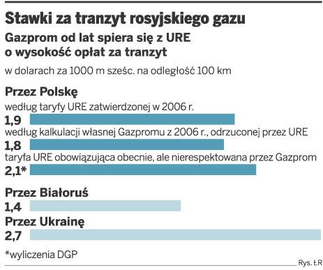 Stawki za tranzyt rosyjskiego gazu