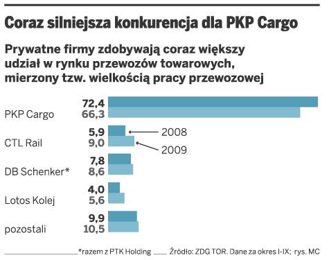 Coraz silniejsza konkurencja dla PKP Cargo