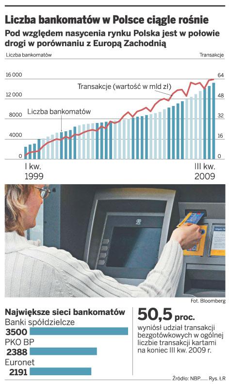 Liczba bankomatów w Polsce ciągle rośnie