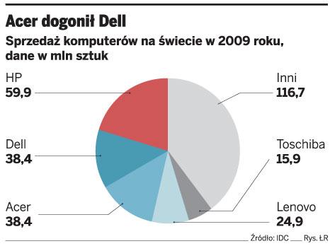Acer dogonił Dell