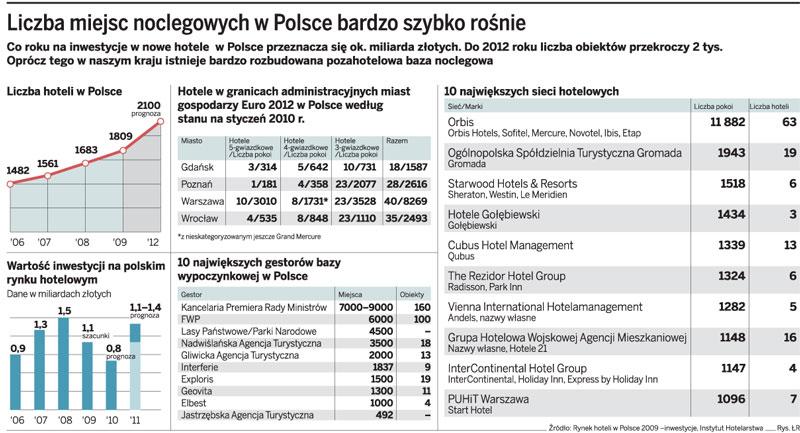Liczba miejsc noclegowych w Polsce bardzo szybko rośnie
