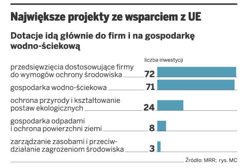 Największe projekty ze wsparciem z UE