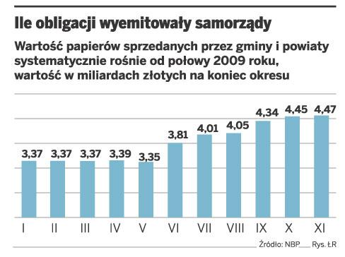 Ile obligacji wyemitowały samorządy
