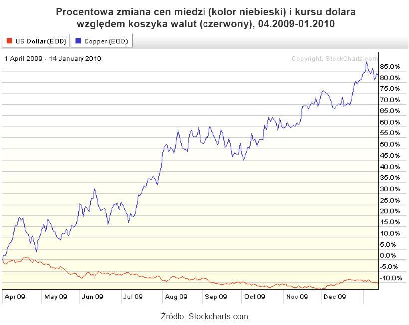Miedź i dolar względem koszyka walut - kursy relatywne