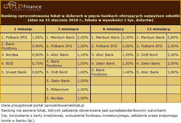 Oprocentowanie lokat w dolarach - styczeń 2010