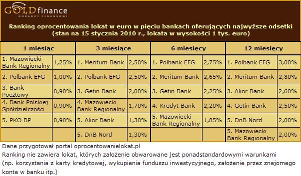 Oprocentowanie lokat w euro - styczeń 2010