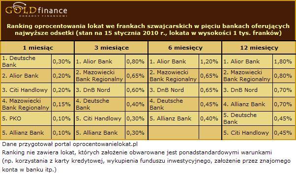 Oprocentowanie lokat we frankach - styczeń 2010