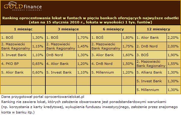 Oprocentowanie lokat w funtach - styczeń 2010