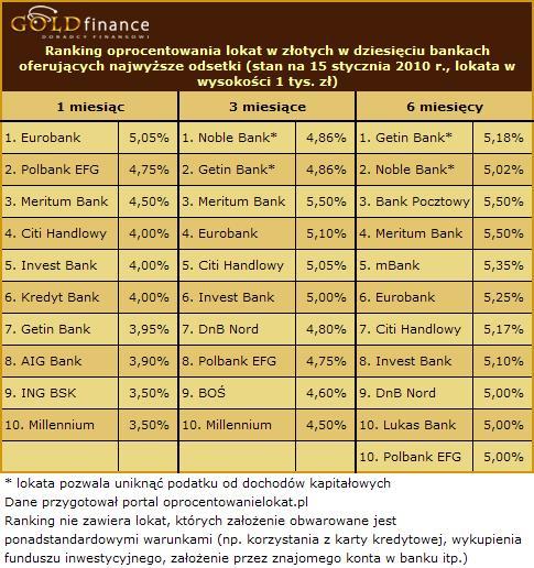 Oprocentowanie lokat w złoty - styczeń 2010 (cz.1)