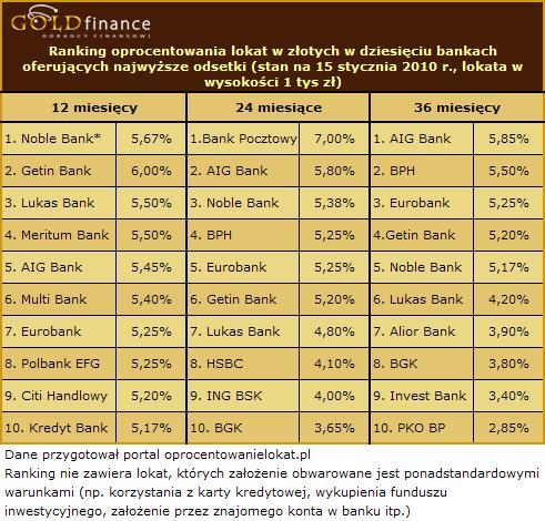 Oprocentowanie lokat w złotych - styczeń 2010 (cz.2)