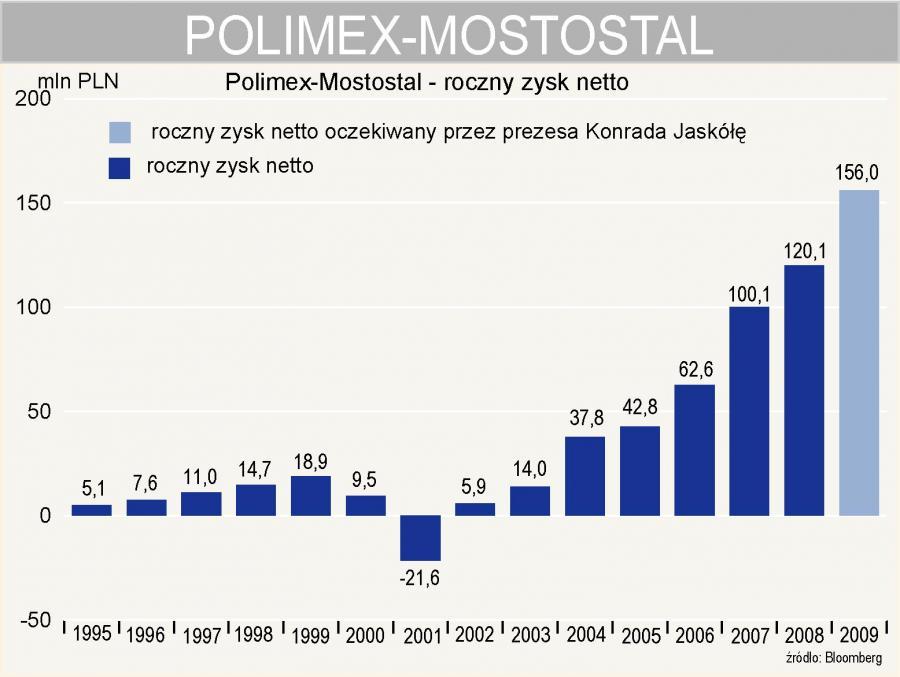 Polimex-Mostostal oczekiwany zysk netto w 2009 r.