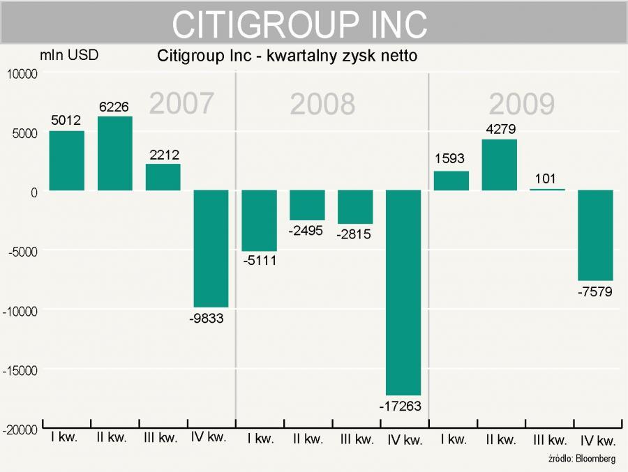 Citigroup Inc - zysk netto za 4 kwartał 2009