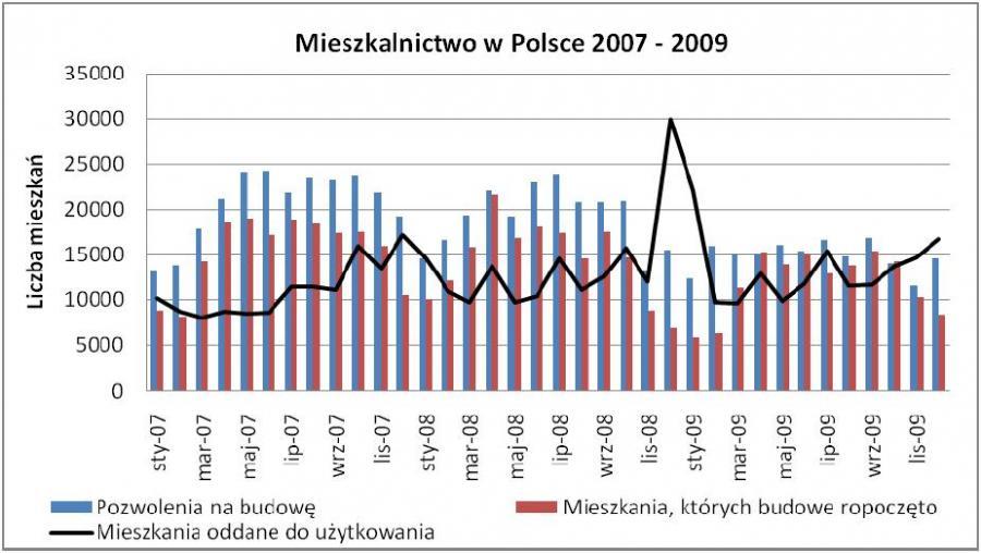 Mieszkalnictwo w Polsce w latach 2007-2009