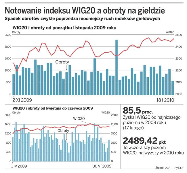 Notowanie indeksu WIG20 a obroty na giełdzie