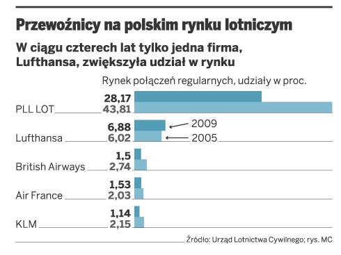 Przewoźnicy na polskim rynku lotniczym