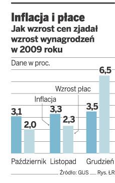 Inflacja i płace