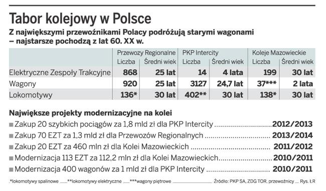 Tabor kolejowy w Polsce