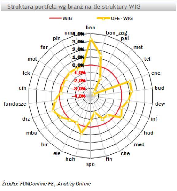 Struktura portfela wg branż na tle struktury WIG
