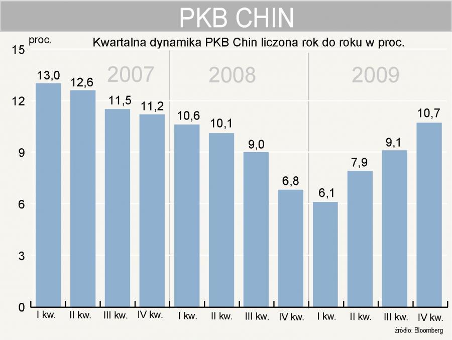 Chiny - dynamika PKB