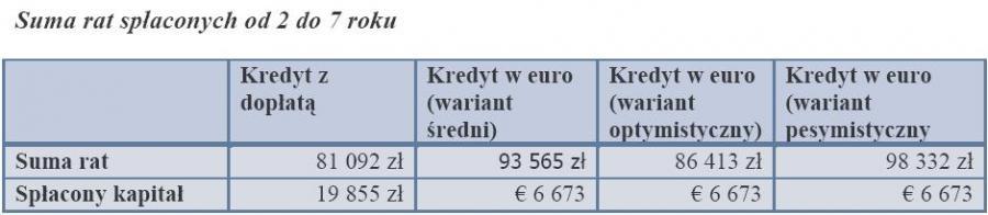 Suma rat spłaconych od 2 do 7 roku