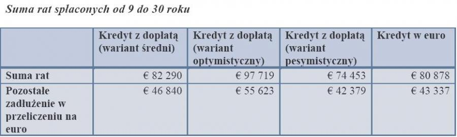 Suma rat spłaconych od 9 do 30 roku