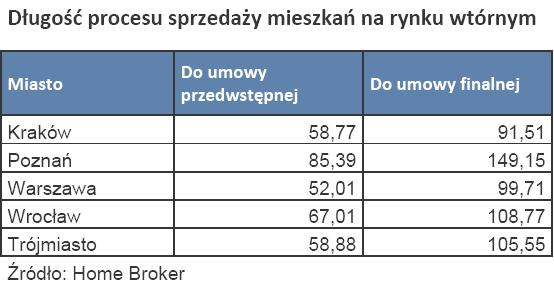Długość procesu sprzedaży mieszkań na rynku wtórnym