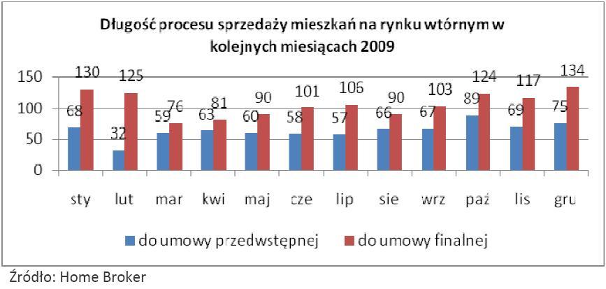 Długość procesu sprzedaży mieszkań na rynku wtórnym w kolejnych miesiącach 2009 roku