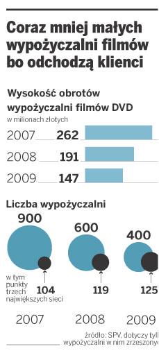 Coraz mniej małych wypożyczalni filmów bo odchodzą klienci
