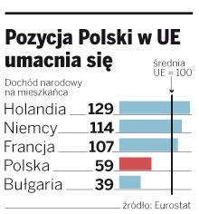 Pozycja Polski w UE umacnia się