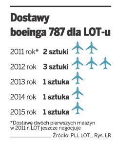 Dostawy boeinga 787 dla LOT-u