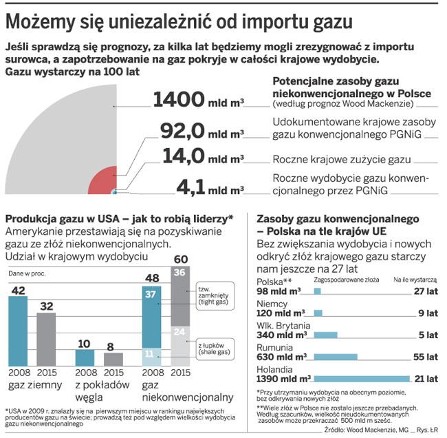 Możemy się uniezależnić od importu gazu