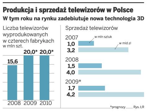 Produkcja polistyrenu w polsce