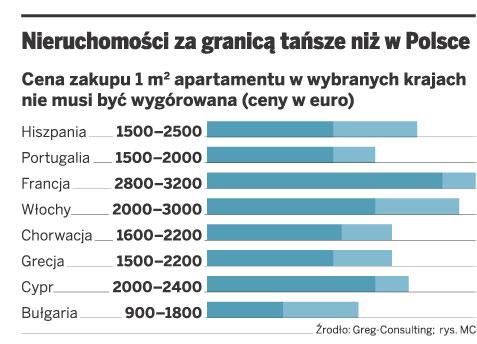 Nieruchomości za granicą tańsze niż w Polsce