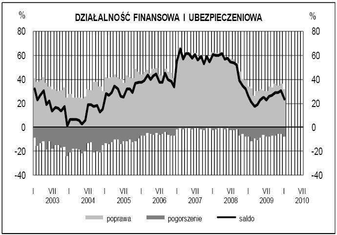 Koniunktura w usługach - działalność finansowa i ubezpieczeniowa - GUS