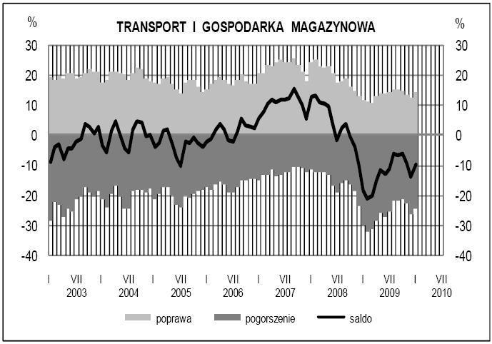 Koniunktura w usługach - transport i gospodarka magazynowa - GUS