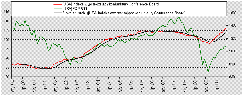 Indeks wyprzedzający Conference Board i SP500