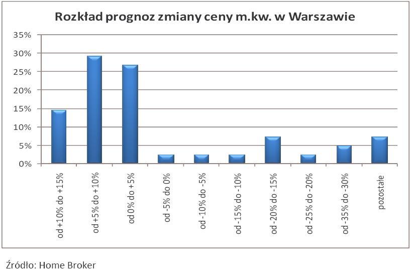 Rozkład prognoz zmiany ceny metra kwadratowego w Warszawie