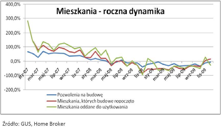 Rynek mieszkań w latach 2007-2009