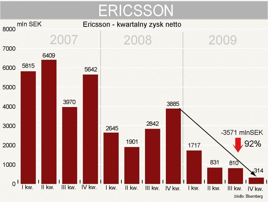 Ericsson - zysk netto w 4 kwartale 2009