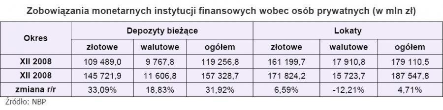 Zobowiązania monetarnych instytucji finansowych wobec osób prytwatnych
