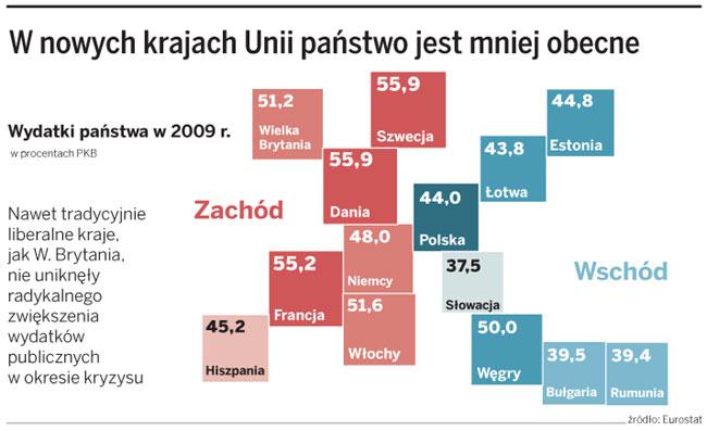W nowych krajach Unii państwo jest mniej obecne