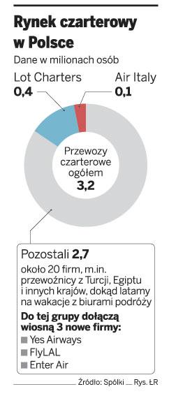 Rynek czarterowy w Polsce