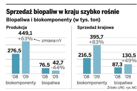 Sprzedaż biopaliw w kraju szybko rośnie