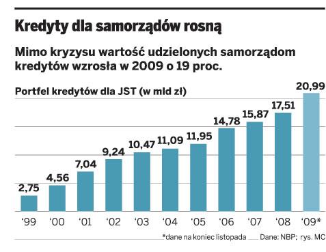 Kredyty dla samorządów rosną