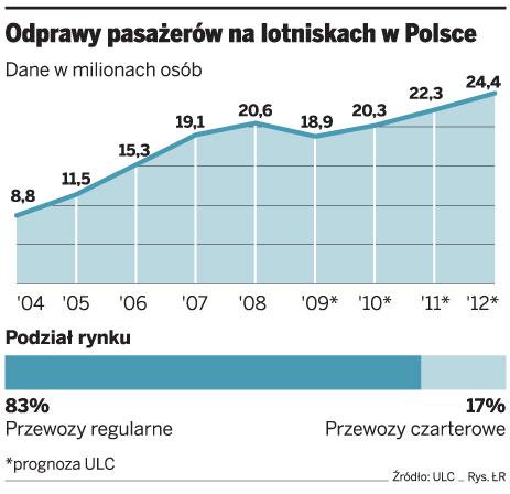 Odprawy pasażerów na lotniskach w Polsce